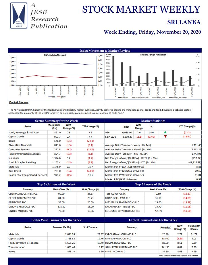 STOCK MARKET WEEKLY - SRI LANKA - Week Ending, Friday, November 20, 2020-2